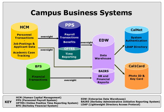 Campus Business Systems